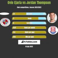 Ovie Ejaria vs Jordan Thompson h2h player stats