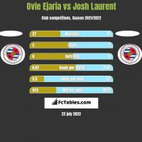 Ovie Ejaria vs Josh Laurent h2h player stats