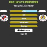 Ovie Ejaria vs Kal Naismith h2h player stats