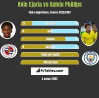 Ovie Ejaria vs Kalvin Phillips h2h player stats