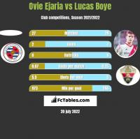 Ovie Ejaria vs Lucas Boye h2h player stats