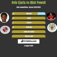 Ovie Ejaria vs Nick Powell h2h player stats