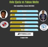 Ovie Ejaria vs Yakou Meite h2h player stats