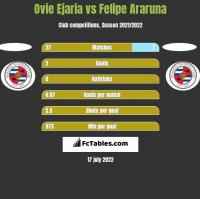 Ovie Ejaria vs Felipe Araruna h2h player stats