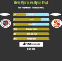 Ovie Ejaria vs Ryan East h2h player stats