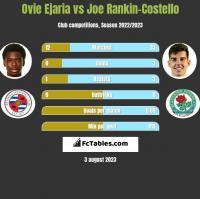 Ovie Ejaria vs Joe Rankin-Costello h2h player stats