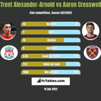 Trent Alexander-Arnold vs Aaron Cresswell h2h player stats