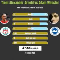 Trent Alexander-Arnold vs Adam Webster h2h player stats