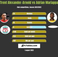 Trent Alexander-Arnold vs Adrian Mariappa h2h player stats