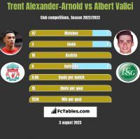 Trent Alexander-Arnold vs Albert Vallci h2h player stats