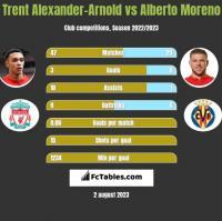 Trent Alexander-Arnold vs Alberto Moreno h2h player stats