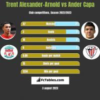 Trent Alexander-Arnold vs Ander Capa h2h player stats
