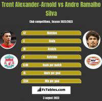 Trent Alexander-Arnold vs Andre Ramalho Silva h2h player stats