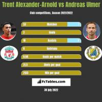 Trent Alexander-Arnold vs Andreas Ulmer h2h player stats