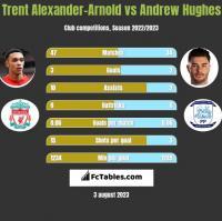 Trent Alexander-Arnold vs Andrew Hughes h2h player stats