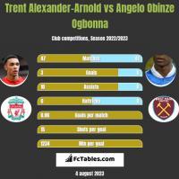 Trent Alexander-Arnold vs Angelo Obinze Ogbonna h2h player stats