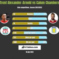 Trent Alexander-Arnold vs Calum Chambers h2h player stats