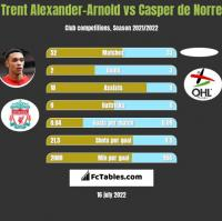 Trent Alexander-Arnold vs Casper de Norre h2h player stats