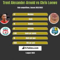 Trent Alexander-Arnold vs Chris Loewe h2h player stats