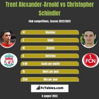 Trent Alexander-Arnold vs Christopher Schindler h2h player stats