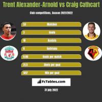 Trent Alexander-Arnold vs Craig Cathcart h2h player stats
