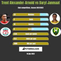 Trent Alexander-Arnold vs Daryl Janmaat h2h player stats
