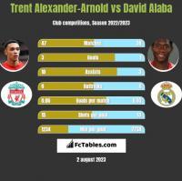 Trent Alexander-Arnold vs David Alaba h2h player stats