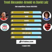 Trent Alexander-Arnold vs David Luiz h2h player stats