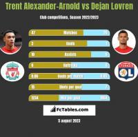 Trent Alexander-Arnold vs Dejan Lovren h2h player stats