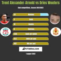 Trent Alexander-Arnold vs Dries Wouters h2h player stats