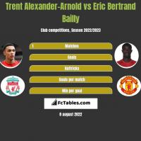 Trent Alexander-Arnold vs Eric Bertrand Bailly h2h player stats