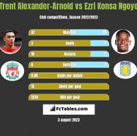 Trent Alexander-Arnold vs Ezri Konsa Ngoyo h2h player stats