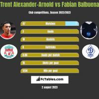 Trent Alexander-Arnold vs Fabian Balbuena h2h player stats