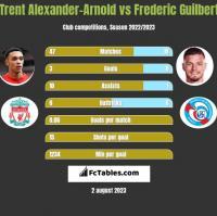 Trent Alexander-Arnold vs Frederic Guilbert h2h player stats