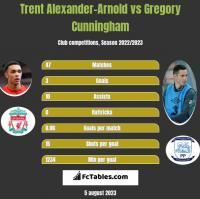 Trent Alexander-Arnold vs Gregory Cunningham h2h player stats