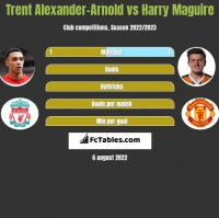 Trent Alexander-Arnold vs Harry Maguire h2h player stats