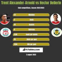 Trent Alexander-Arnold vs Hector Bellerin h2h player stats