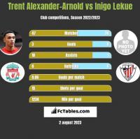 Trent Alexander-Arnold vs Inigo Lekue h2h player stats