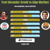 Trent Alexander-Arnold vs Inigo Martinez h2h player stats
