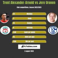 Trent Alexander-Arnold vs Jere Uronen h2h player stats