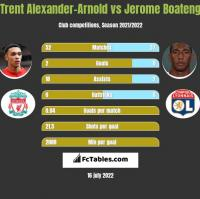 Trent Alexander-Arnold vs Jerome Boateng h2h player stats