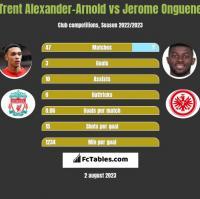 Trent Alexander-Arnold vs Jerome Onguene h2h player stats