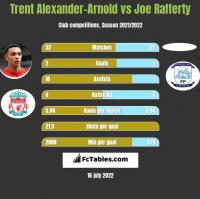 Trent Alexander-Arnold vs Joe Rafferty h2h player stats