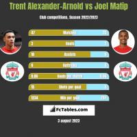 Trent Alexander-Arnold vs Joel Matip h2h player stats