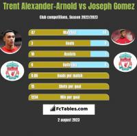 Trent Alexander-Arnold vs Joseph Gomez h2h player stats