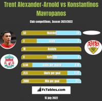 Trent Alexander-Arnold vs Konstantinos Mavropanos h2h player stats
