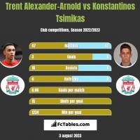 Trent Alexander-Arnold vs Konstantinos Tsimikas h2h player stats