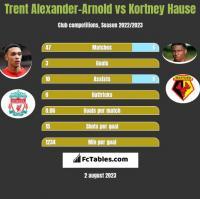 Trent Alexander-Arnold vs Kortney Hause h2h player stats