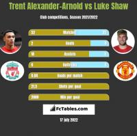 Trent Alexander-Arnold vs Luke Shaw h2h player stats