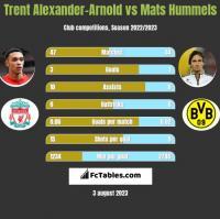 Trent Alexander-Arnold vs Mats Hummels h2h player stats